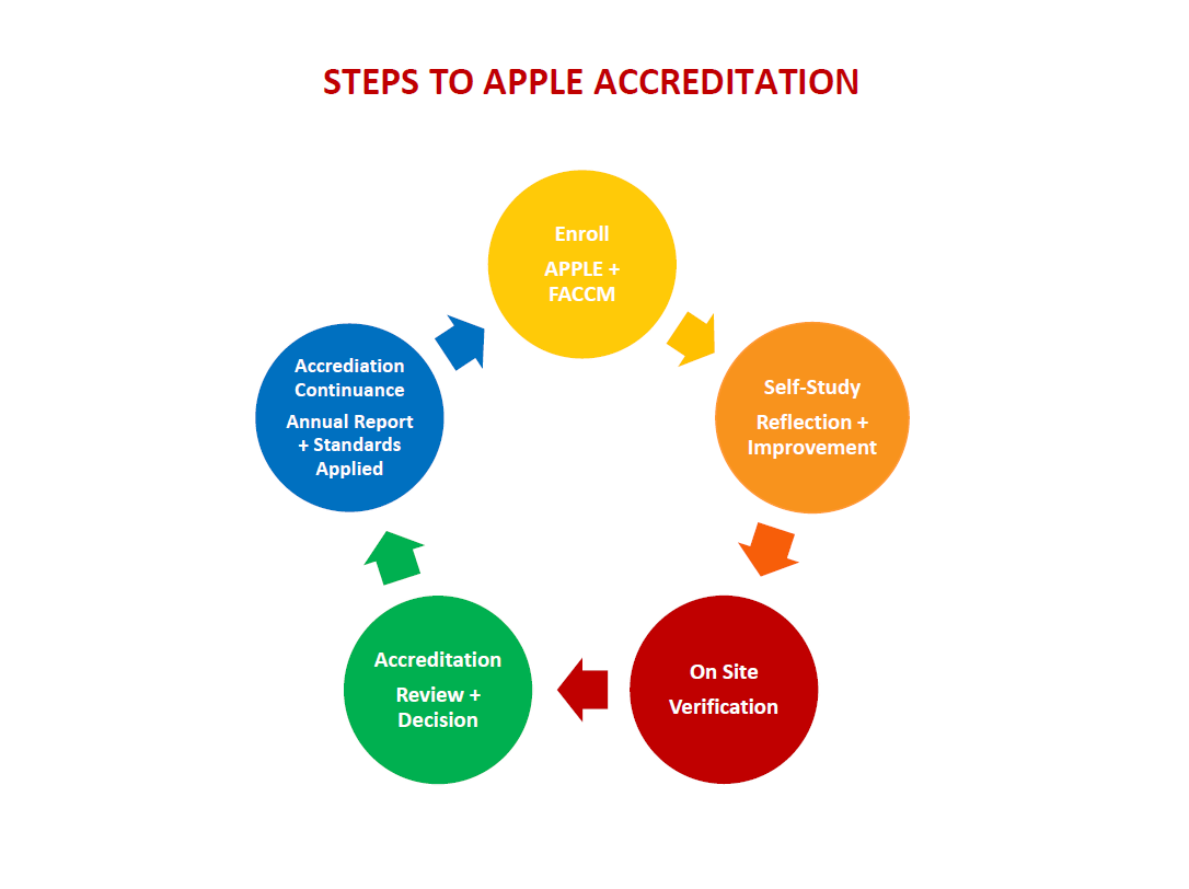 Steps.To_.APPLE_.Accreditation