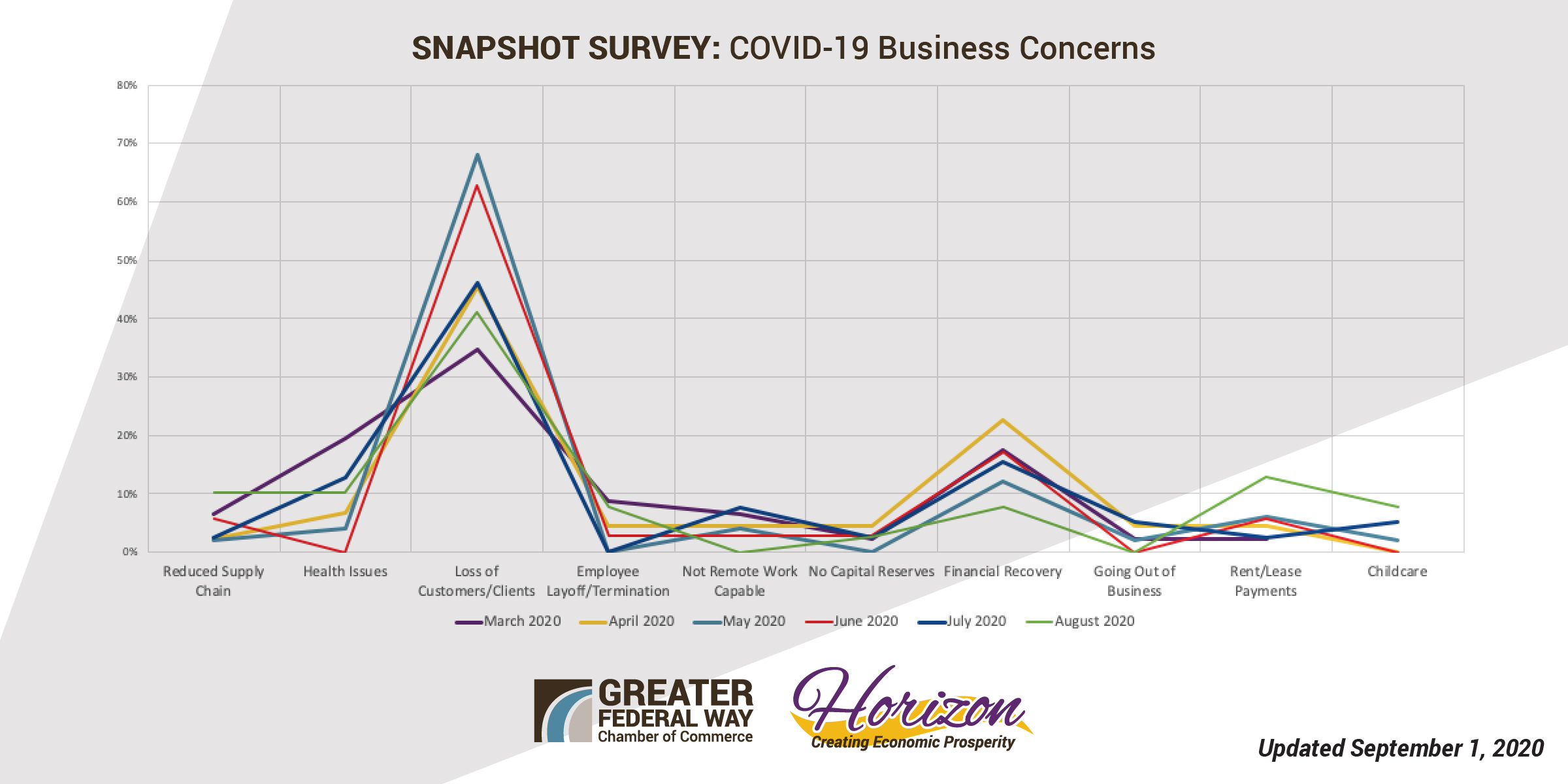 Overall Results COVID Business Concerns - July 2020 FINAL - Aug 2020 FINAL