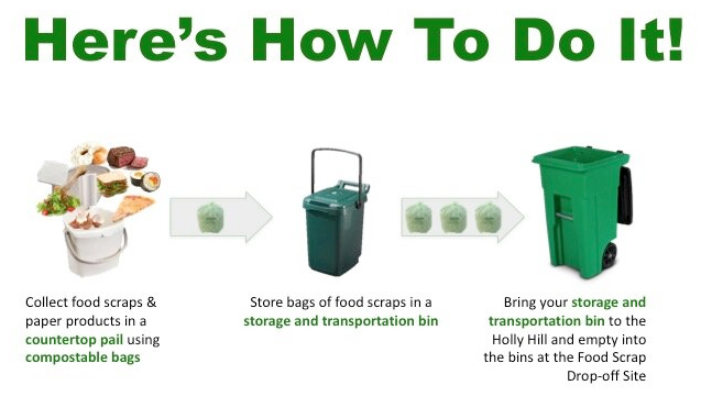 How To Recycle Food Scraps