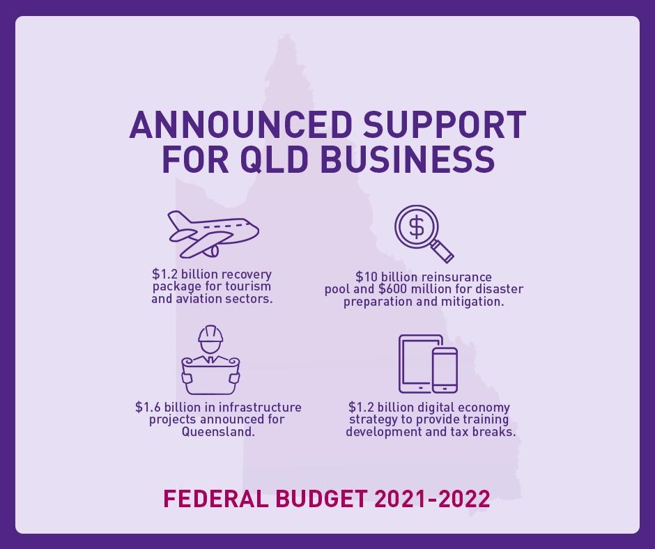 CCIQ 2021-2022 Federal Budget Analysis